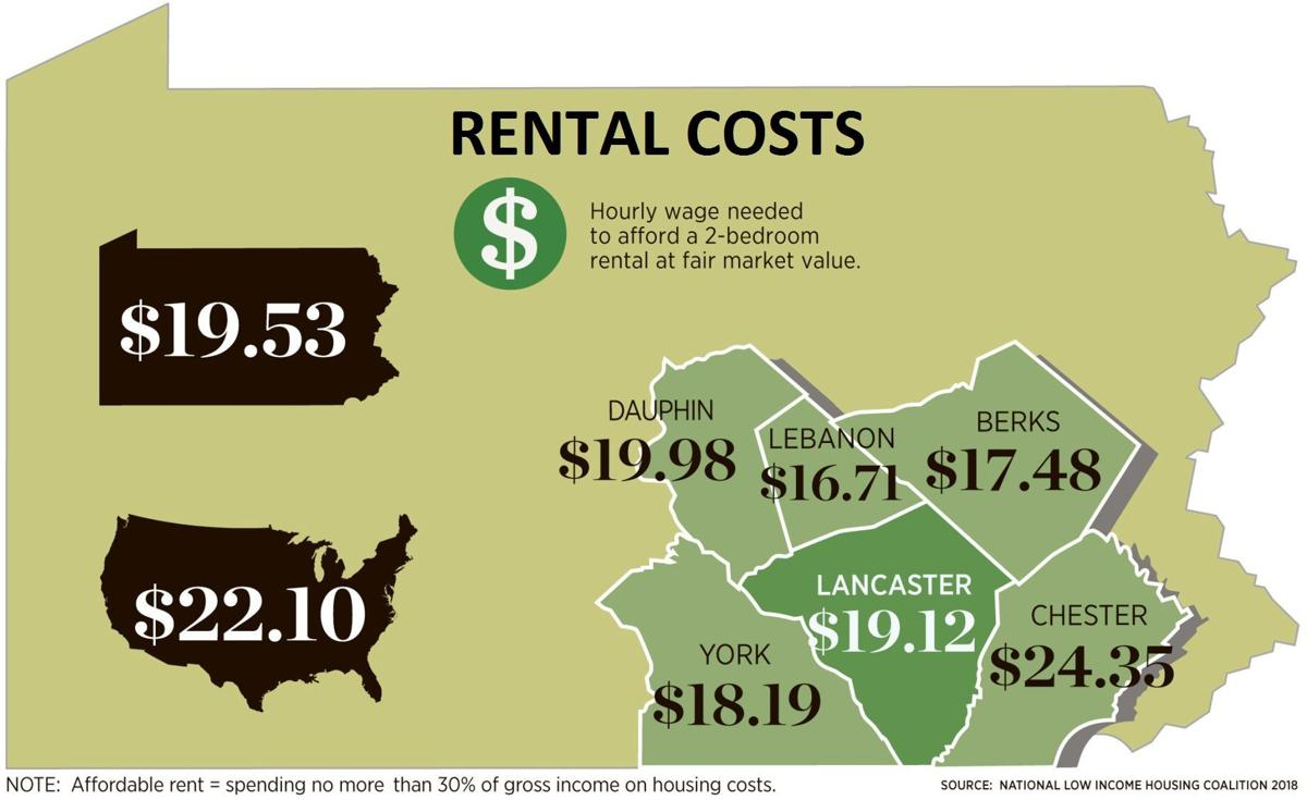 New Report Shows Chester County's 'Affordability Gap' Has Become a Chasm