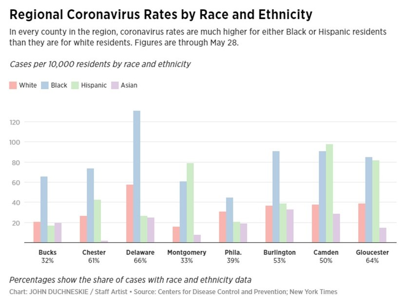 COVID-19 Disproportionately Affecting Black Residents in Chester County