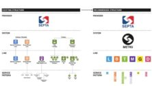 SEPTA service names